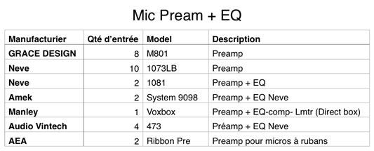 Liste de MIC et Preamp